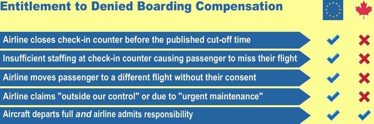 Denied boarding compensation: EU vs Canada